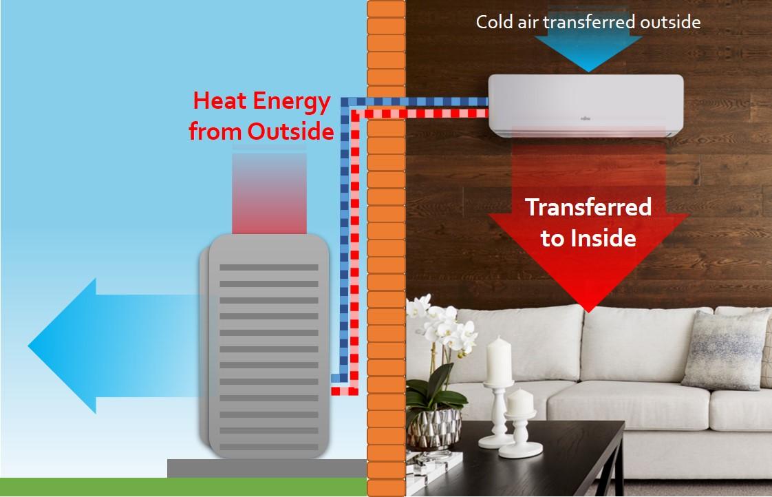 How-a-heat-pump-works